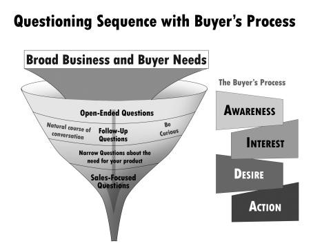 to engage your buyer sequence your questions properly