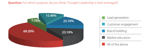 {#/pub/images/MappingThoughtLeadership2.png}