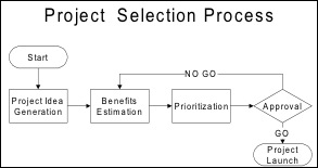 project selection methods This video explains the various project selection methods which helps to choose the best fit among alternativesthere are two methods using which projects.